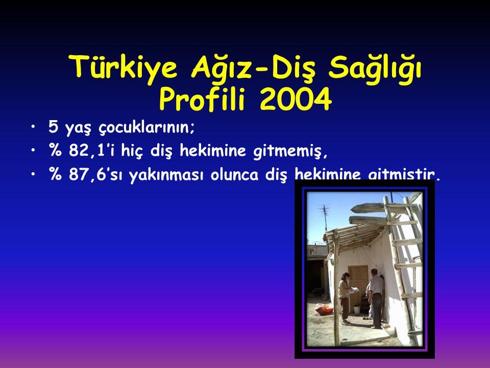 Türkiye Ağız-Diş Sağlığı Profili 2004 •5 yaş çocuklarının; •% 82,1'i hiç diş hekimine gitmemiş, •% 87,6'sı yakınması olunca diş hekimine gitmiştir.