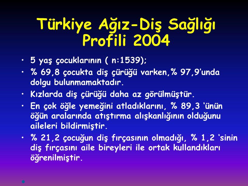 Türkiye Ağız-Diş Sağlığı Profili 2004 •5 yaş çocuklarının ( n:1539); •% 69,8 çocukta diş çürüğü varken,% 97,9'unda dolgu bulunmamaktadır. •Kızlarda di