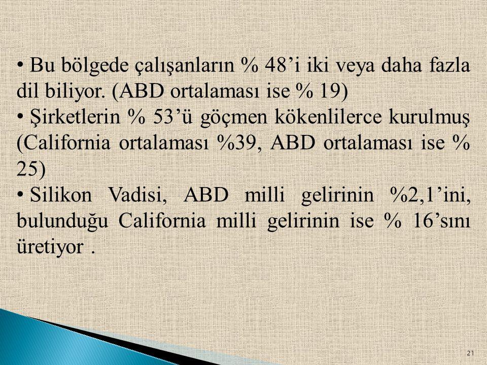21 • Bu bölgede çalışanların % 48'i iki veya daha fazla dil biliyor. (ABD ortalaması ise % 19) • Şirketlerin % 53'ü göçmen kökenlilerce kurulmuş (Cali