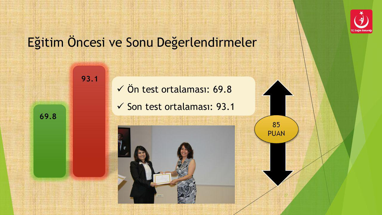 69.8 93.1 Eğitim Öncesi ve Sonu Değerlendirmeler 27 85 PUAN 85 PUAN  Ön test ortalaması: 69.8  Son test ortalaması: 93.1