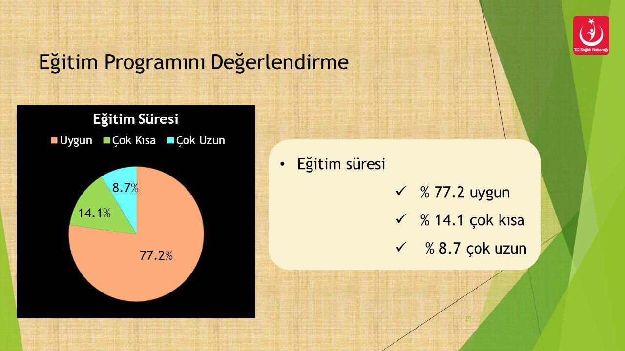 29 Eğitim Programını Değerlendirme • Eğitim süresi  % 77.2 uygun  % 14.1 çok kısa  % 8.7 çok uzun