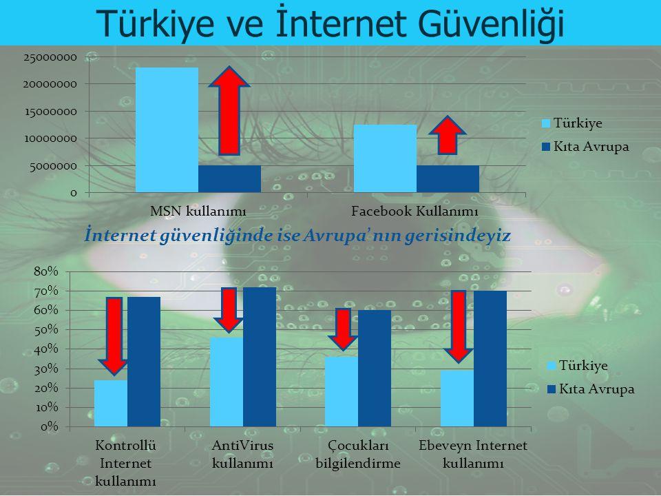 """""""Internet kullanımında dünyada 3. sıradayız"""" İnternet güvenliğinde ise Avrupa' nın gerisindeyiz Türkiye ve İnternet Güvenliği"""