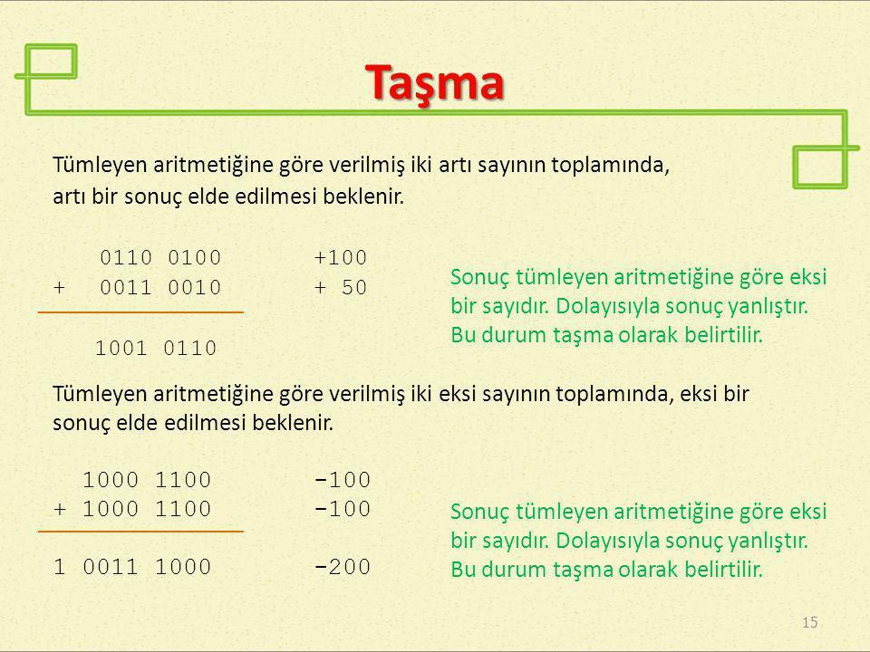 Taşma Tümleyen aritmetiğine göre verilmiş iki artı sayının toplamında, artı bir sonuç elde edilmesi beklenir. 0110 0100+100 + 0011 0010+ 50 1001 0110