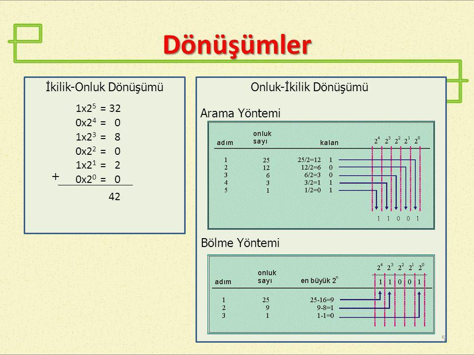 Dönüşümler 1x2 5 = 32 0x2 4 = 0 1x2 3 = 8 0x2 2 = 0 1x2 1 = 2 0x2 0 = 0 42 5 + Arama Yöntemi Bölme Yöntemi Onluk-İkilik Dönüşümüİkilik-Onluk Dönüşümü