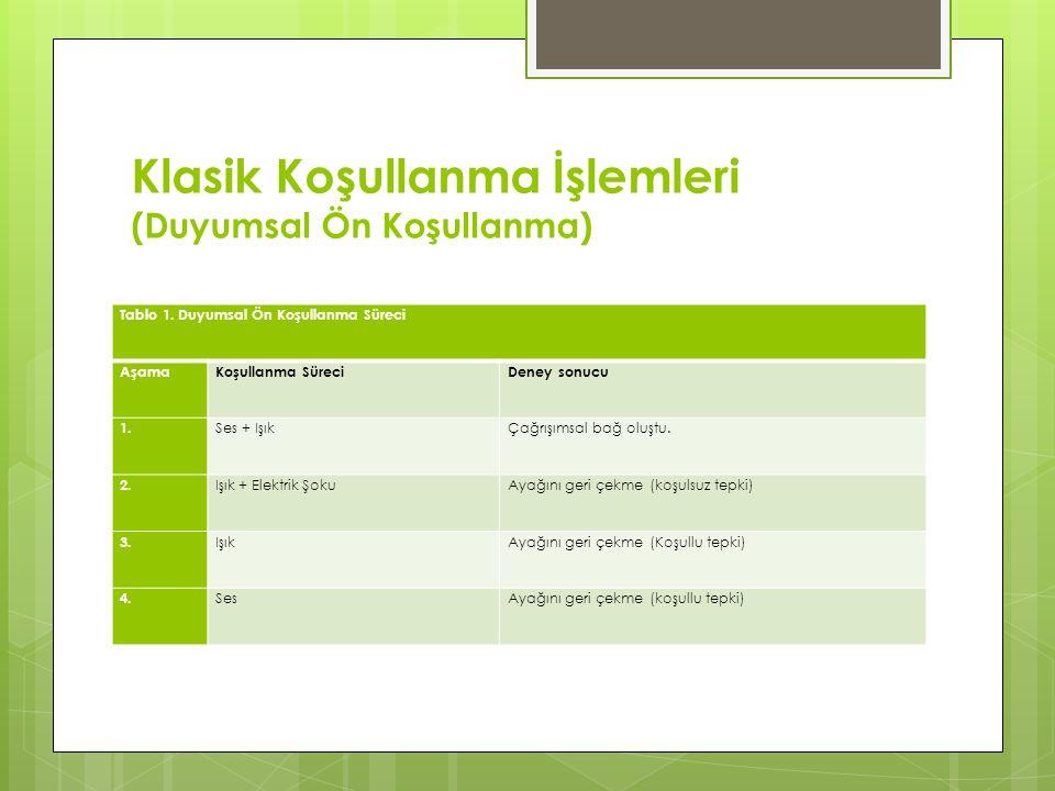 Klasik Koşullanma İşlemleri (Duyumsal Ön Koşullanma) Tablo 1. Duyumsal Ön Koşullanma Süreci AşamaKoşullanma SüreciDeney sonucu 1. Ses + IşıkÇağrışımsa