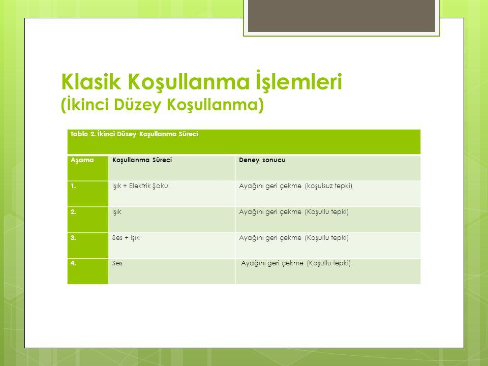 Klasik Koşullanma İşlemleri (İkinci Düzey Koşullanma) Tablo 2. İkinci Düzey Koşullanma Süreci AşamaKoşullanma SüreciDeney sonucu 1. Işık + Elektrik Şo