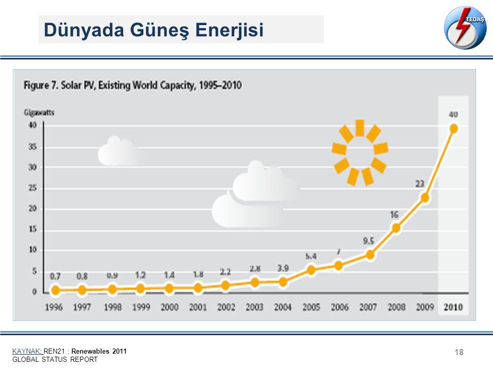18 Dünyada Güneş Enerjisi KAYNAK: REN21 : Renewables 2011 GLOBAL STATUS REPORT