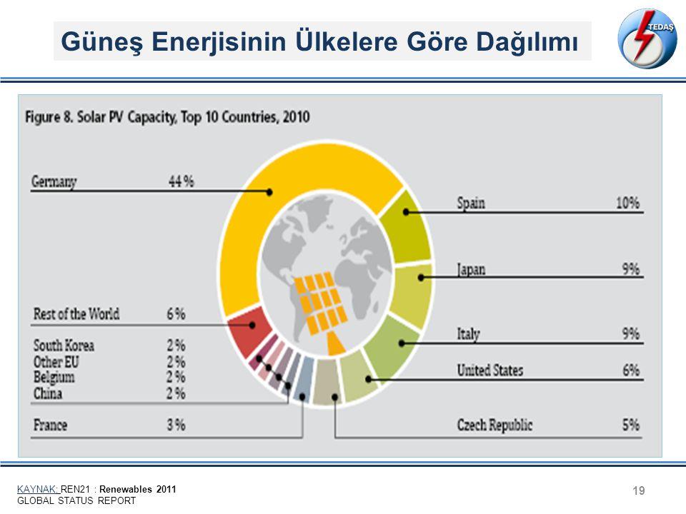 Güneş Enerjisinin Ülkelere Göre Dağılımı 19 KAYNAK: REN21 : Renewables 2011 GLOBAL STATUS REPORT