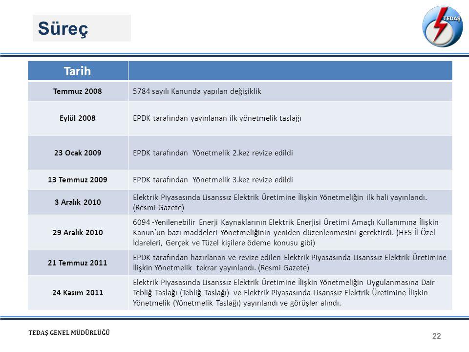 Süreç 22 TEDAŞ GENEL MÜDÜRLÜĞÜ Tarih Temmuz 20085784 sayılı Kanunda yapılan değişiklik Eylül 2008EPDK tarafından yayınlanan ilk yönetmelik taslağı 23