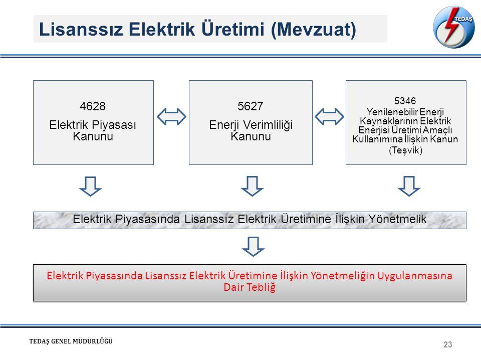 Lisanssız Elektrik Üretimi (Mevzuat) 23 TEDAŞ GENEL MÜDÜRLÜĞÜ Elektrik Piyasasında Lisanssız Elektrik Üretimine İlişkin Yönetmelik 4628 Elektrik Piyas