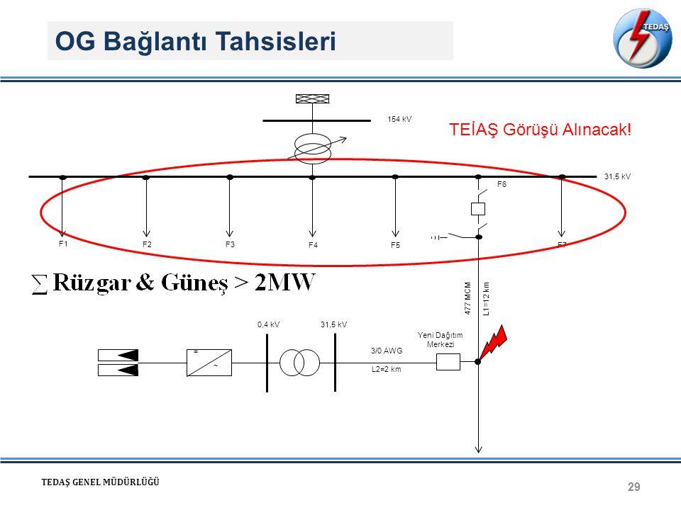 OG Bağlantı Tahsisleri 29 TEDAŞ GENEL MÜDÜRLÜĞÜ TEİAŞ Görüşü Alınacak! F1 F2 F3 F4F7F5 154 kV 31,5 kV F6 L1=12 km477 MCM = ~ 0,4 kV31,5 kV L2=2 km 3/0