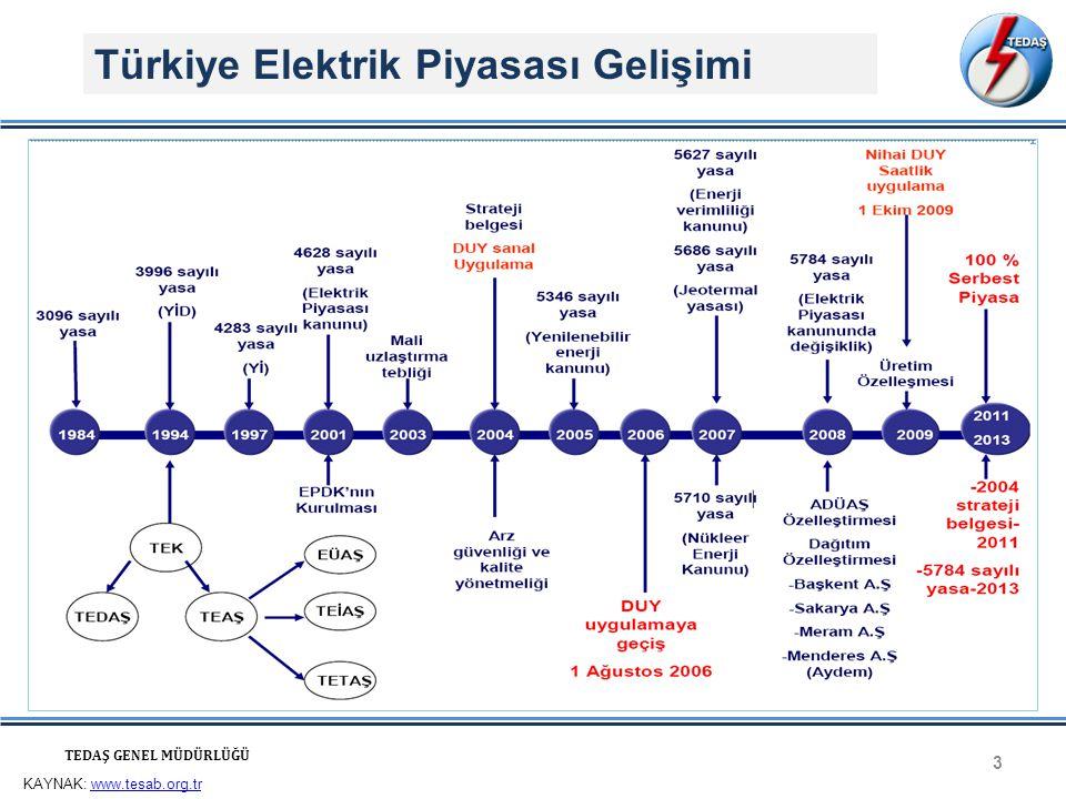 Türkiye Elektrik Piyasası Gelişimi 3 TEDAŞ GENEL MÜDÜRLÜĞÜ KAYNAK: www.tesab.org.trwww.tesab.org.tr