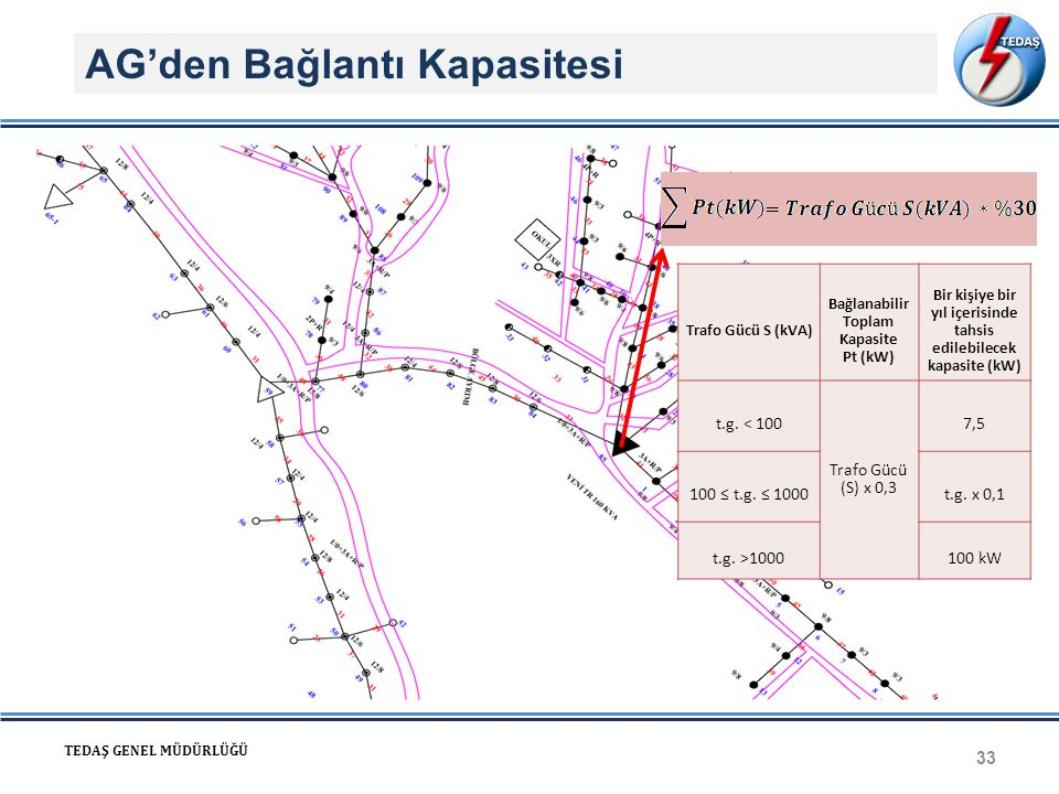 AG'den Bağlantı Kapasitesi 33 TEDAŞ GENEL MÜDÜRLÜĞÜ Trafo Gücü S (kVA) Bağlanabilir Toplam Kapasite Pt (kW) Bir kişiye bir yıl içerisinde tahsis edile