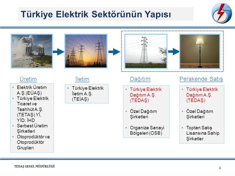 4 TEDAŞ GENEL MÜDÜRLÜĞÜ •Elektrik Üretim A.Ş.(EÜAŞ) •Türkiye Elektrik Ticaret ve Taahhüt A.Ş. (TETAŞ) Yİ, YİD, İHD •Serbest Üretim Şirketleri •Otoprod
