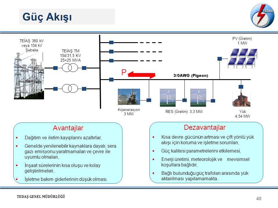 Güç Akışı 40 TEDAŞ GENEL MÜDÜRLÜĞÜ 3/0AWG (Pigeon) TEİAŞ 380 kV veya 154 kV Şebeke TEİAŞ TM 154/31,5 KV 25+25 MVA Kojenerasyon 3 MW RES (Üretim) 3,3 M