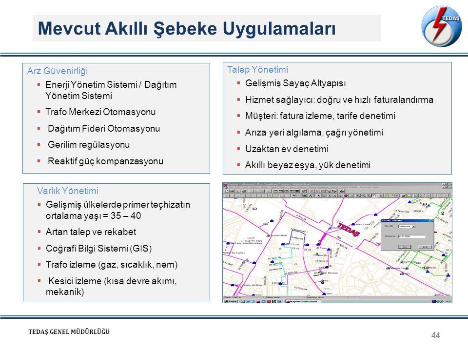 Mevcut Akıllı Şebeke Uygulamaları 44 TEDAŞ GENEL MÜDÜRLÜĞÜ Arz Güvenirliği  Enerji Yönetim Sistemi / Dağıtım Yönetim Sistemi  Trafo Merkezi Otomasyo