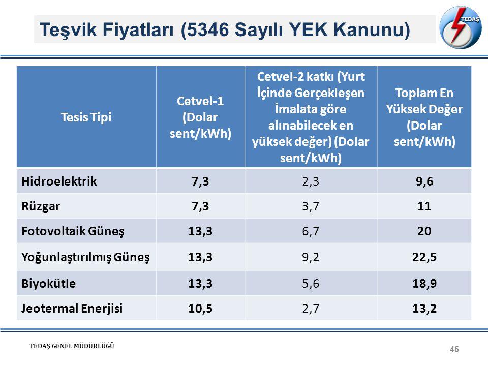 Teşvik Fiyatları (5346 Sayılı YEK Kanunu) 45 TEDAŞ GENEL MÜDÜRLÜĞÜ Tesis Tipi Cetvel-1 (Dolar sent/kWh) Cetvel-2 katkı (Yurt İçinde Gerçekleşen İmalat