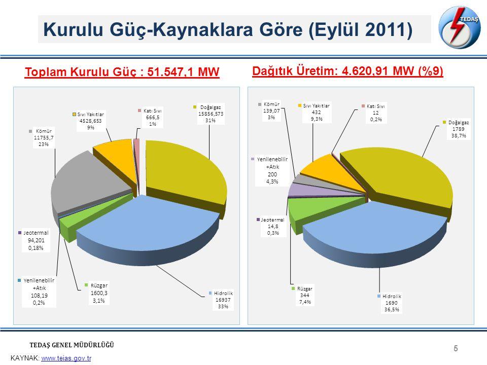 5 TEDAŞ GENEL MÜDÜRLÜĞÜ Toplam Kurulu Güç : 51.547,1 MW Dağıtık Üretim: 4.620,91 MW (%9) Kurulu Güç-Kaynaklara Göre (Eylül 2011) KAYNAK: www.teias.gov