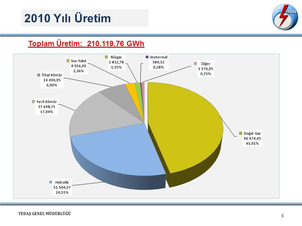 Bağlantı Noktası Türleri 27 TEDAŞ GENEL MÜDÜRLÜĞÜ Sisteme Bağlantı Noktaları: 1- AG'den bağlantı (Lisanssız Üretim) 2-Gerilim düşümü ve güç kaybı hesaplarına göre hattın kapasitesine bağlı olarak OG dağıtım şebekesine gömülü olarak bağlanan santraller, 3- Genelde kurulu gücü 10 MW ile 50 MW arasında olan üretim tesisleri, müstakil hat ve fiderle TM'lere direk bağlı santraller, 4- Rüzgar çiftliği, güneş tarlaları gibi büyük ölçekli santrallerin 154 /OG TM üzerinden iletime bağlı santraller) 5- Kurulu gücü 50 MW'nın üzerinde olan üretim tesisleri, 154 kV gerilim seviyesinden direk olarak bağlanır.