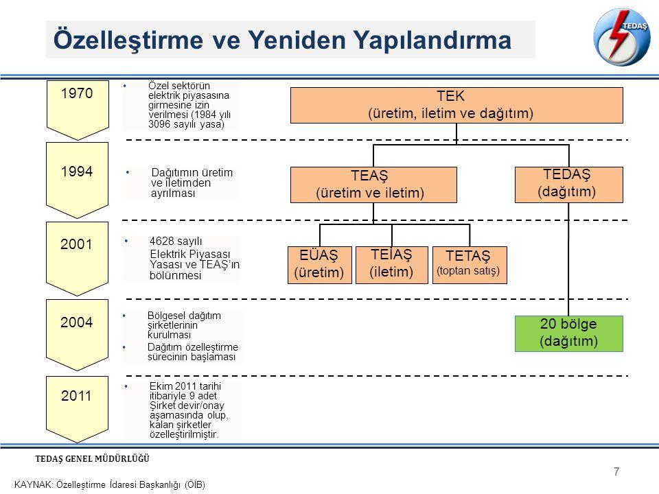 Özelleştirme ve Yeniden Yapılandırma 7 TEDAŞ GENEL MÜDÜRLÜĞÜ 20 bölge (dağıtım) TEK (üretim, iletim ve dağıtım) TEAŞ (üretim ve iletim) TEDAŞ (dağıtım