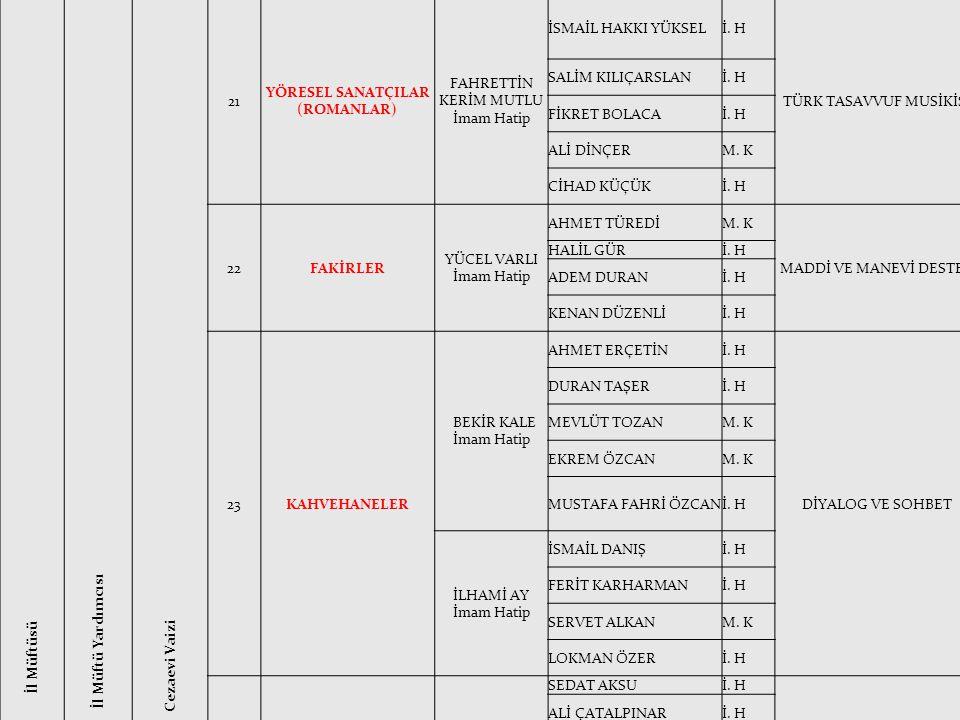 NURİ DEĞİRMENCİ İl Müftüsü ZİYAEDDİN KIRBOĞA İl Müftü Yardımcısı MURAT GÖK Cezaevi Vaizi 21 YÖRESEL SANATÇILAR (ROMANLAR) FAHRETTİN KERİM MUTLU İmam H