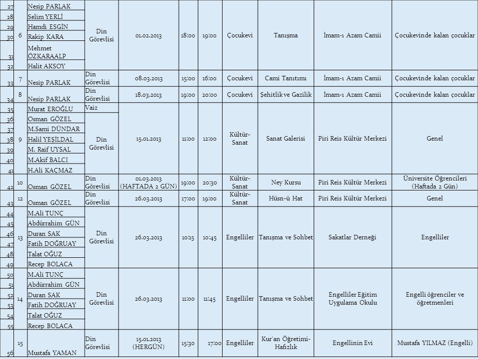 27 6 Nesip PARLAK Din Görevlisi 01.02.201318:0019:00ÇocukeviTanışmaİmam-ı Azam CamiiÇocukevinde kalan çocuklar 28Selim YERLİ 29Hamdi ESGİN 30Rakip KAR