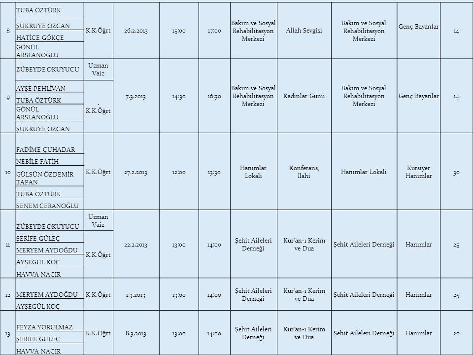 8 TUBA ÖZTÜRK K.K.Öğrt26.2.201315:0017:00 Bakım ve Sosyal Rehabilitasyon Merkezi Allah Sevgisi Bakım ve Sosyal Rehabilitasyon Merkezi Genç Bayanlar 14