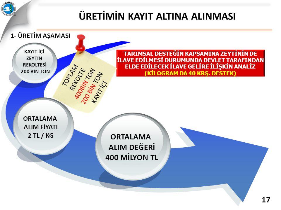 ÜRETİMİN KAYIT ALTINA ALINMASI 17 ORTALAMA ALIM DEĞERİ 400 MİLYON TL ORTALAMA ALIM FİYATI 2 TL / KG KAYIT İÇİ ZEYTİN REKOLTESİ 200 BİN TON TARIMSAL DE