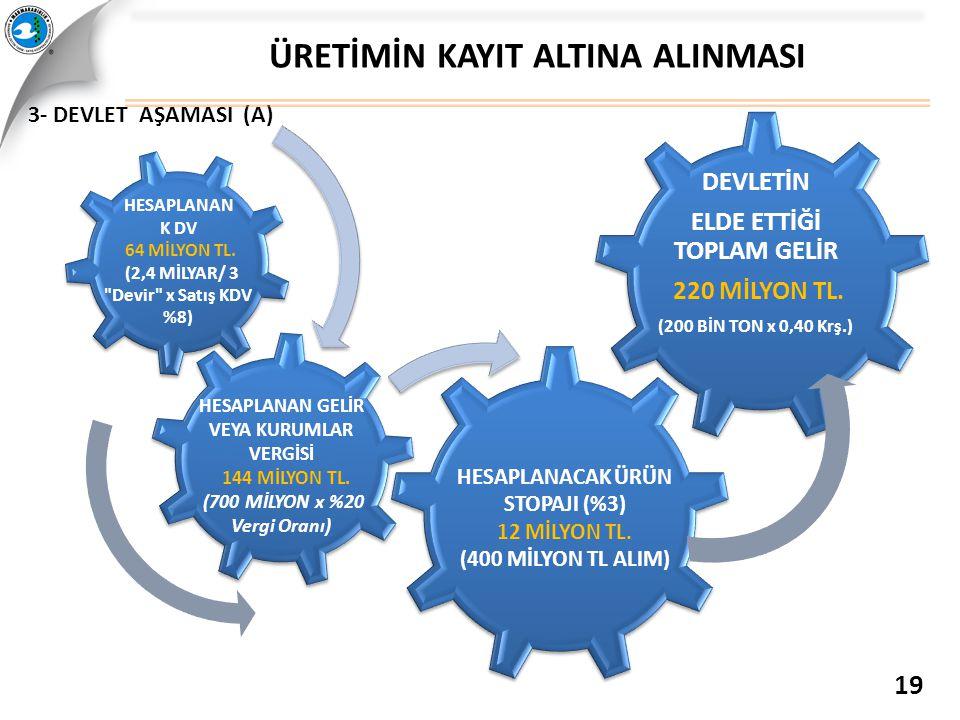 3- DEVLET AŞAMASI (A) ÜRETİMİN KAYIT ALTINA ALINMASI 19 HESAPLANAN K DV 64 MİLYON TL. (2,4 MİLYAR/ 3