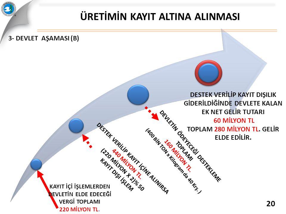 3- DEVLET AŞAMASI (B) ÜRETİMİN KAYIT ALTINA ALINMASI 20 DESTEK VERİLİP KAYIT DIŞILIK GİDERİLDİĞİNDE DEVLETE KALAN EK NET GELİR TUTARI 60 MİLYON TL TOP