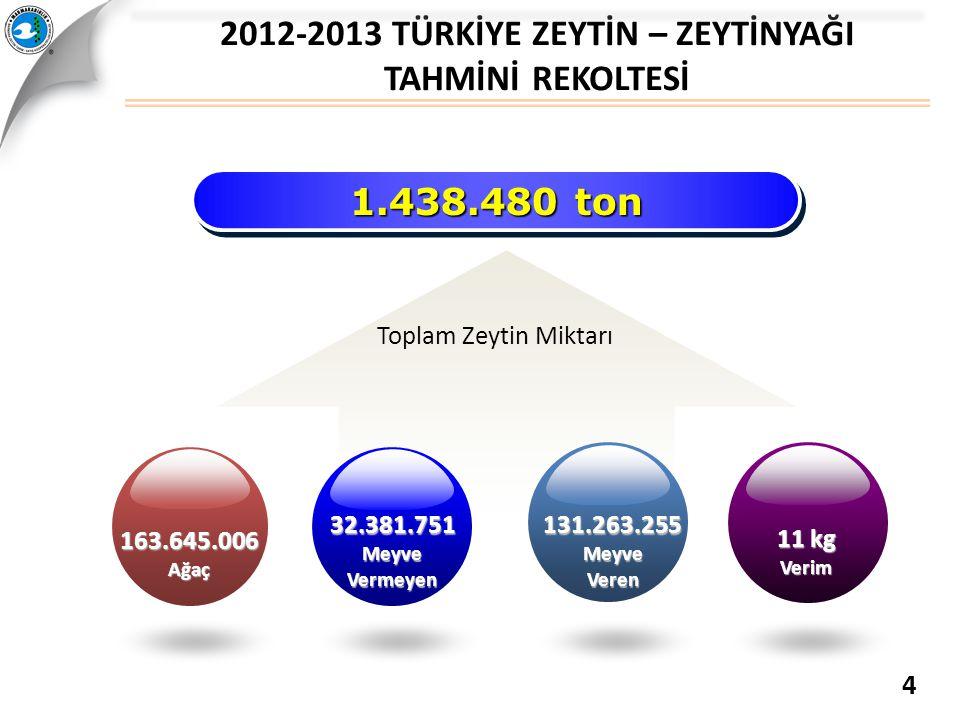 1.438.480 ton Toplam Zeytin Miktarı 163.645.006Ağaç 32.381.751MeyveVermeyen 131.263.255MeyveVeren 11 kg Verim 2012-2013 TÜRKİYE ZEYTİN – ZEYTİNYAĞI TA