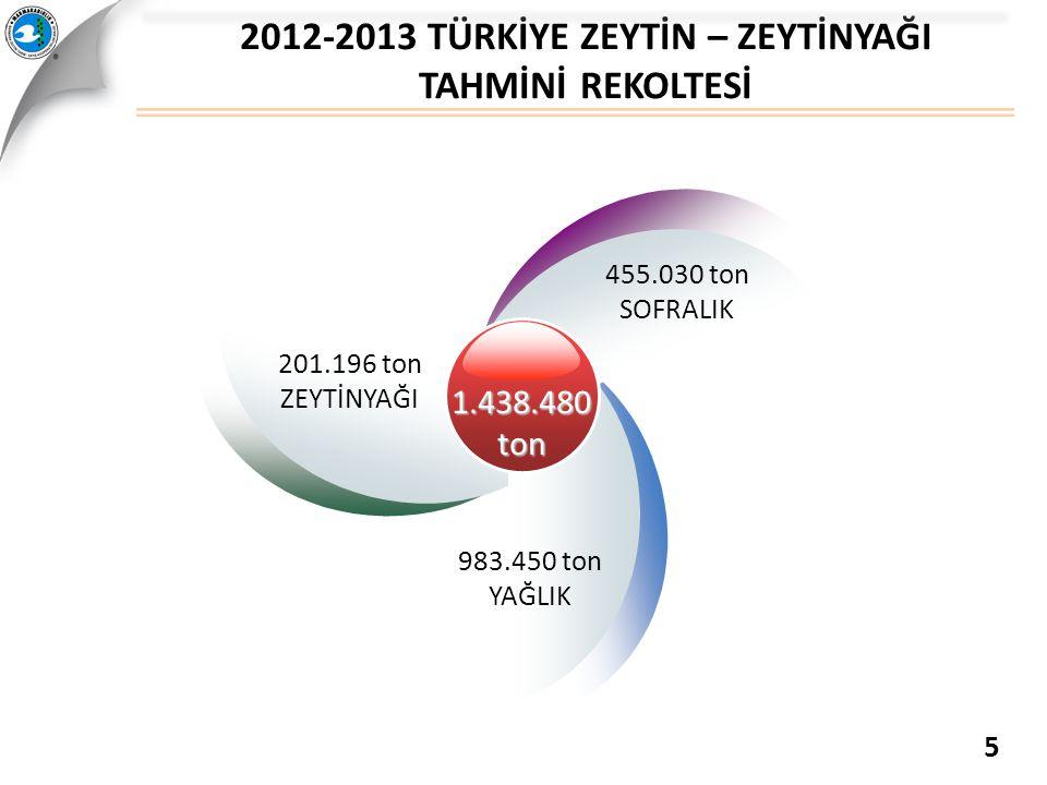 201.196 ton ZEYTİNYAĞI 983.450 ton YAĞLIK 455.030 ton SOFRALIK 1.438.480ton 2012-2013 TÜRKİYE ZEYTİN – ZEYTİNYAĞI TAHMİNİ REKOLTESİ 5