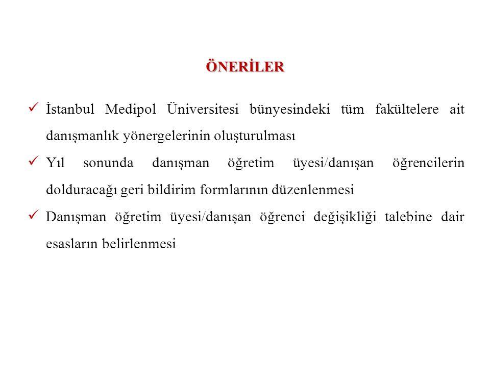  İstanbul Medipol Üniversitesi bünyesindeki tüm fakültelere ait danışmanlık yönergelerinin oluşturulması  Yıl sonunda danışman öğretim üyesi/danışan