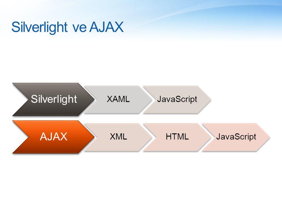 Silverlight ve AJAX Silverlight XAMLJavaScript AJAX XMLHTMLJavaScript