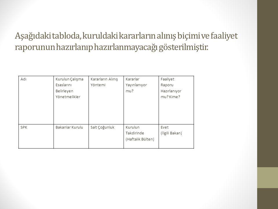 Aşağıdaki tabloda, kuruldaki kararların alınış biçimi ve faaliyet raporunun hazırlanıp hazırlanmayacağı gösterilmiştir. Adı Kurulun Çalışma Esaslarını