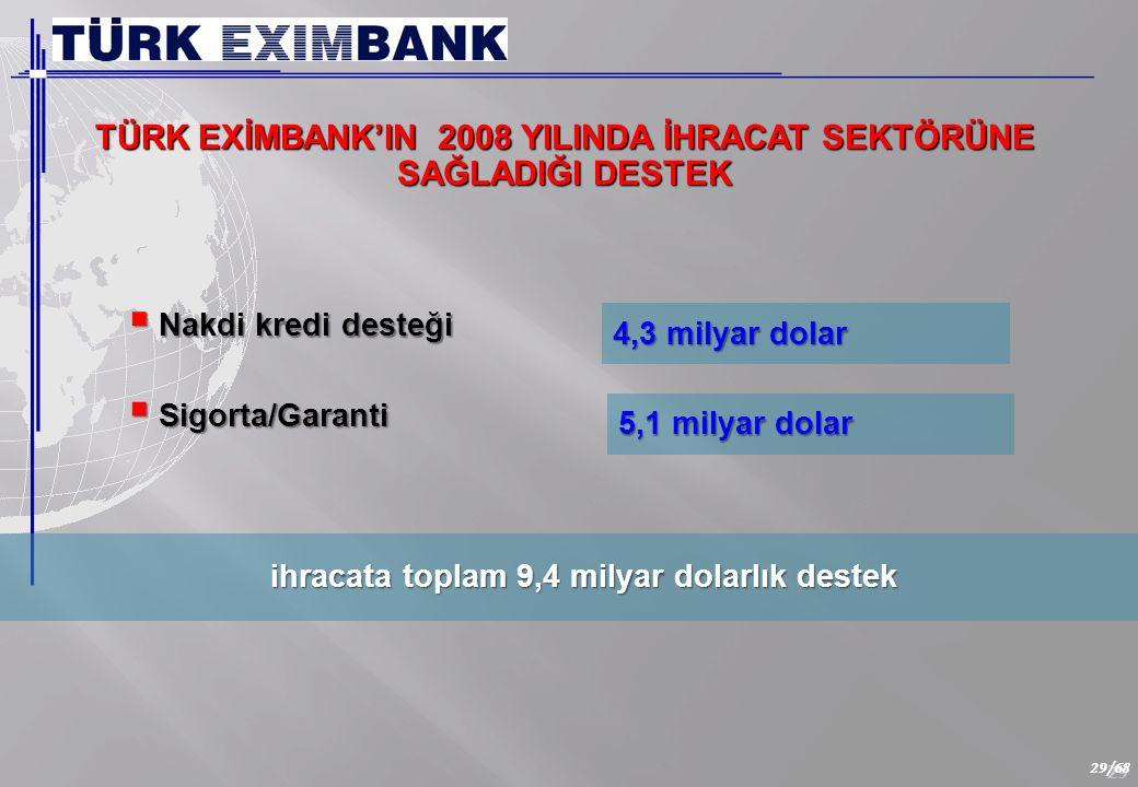 29 29/68 TÜRK EXİMBANK'IN 2008 YILINDA İHRACAT SEKTÖRÜNE SAĞLADIĞI DESTEK ihracata toplam 9,4 milyar dolarlık destek ihracata toplam 9,4 milyar dolarlık destek  Nakdi kredi desteği 4,3 milyar dolar 5,1 milyar dolar  Sigorta/Garanti