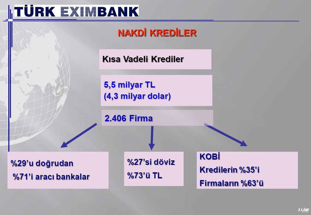 31 31/68 NAKDİ KREDİLER Kısa Vadeli Krediler 5,5 milyar TL (4,3 milyar dolar) %27'si döviz %73'ü TL %29'u doğrudan %71'i aracı bankalar %71'i aracı bankalarKOBİ Kredilerin %35'i Firmaların %63'ü 2.406 Firma