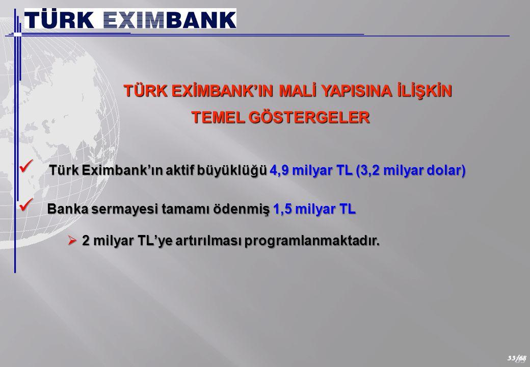33 33/68 TÜRK EXİMBANK'IN MALİ YAPISINA İLİŞKİN TEMEL GÖSTERGELER TEMEL GÖSTERGELER  Türk Eximbank'ın aktif büyüklüğü 4,9 milyar TL (3,2 milyar dolar)  Banka sermayesi tamamı ödenmiş 1,5 milyar TL  2 milyar TL'ye artırılması programlanmaktadır.