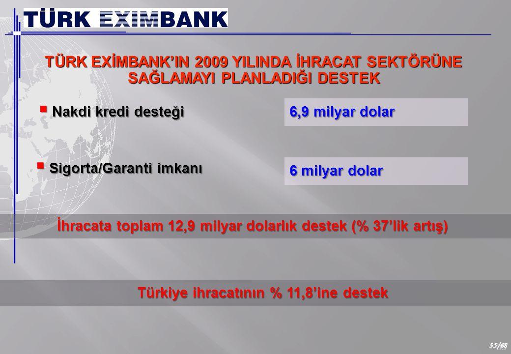 35 35/68 TÜRK EXİMBANK'IN 2009 YILINDA İHRACAT SEKTÖRÜNE SAĞLAMAYI PLANLADIĞI DESTEK İhracata toplam 12,9 milyar dolarlık destek (% 37'lik artış) İhracata toplam 12,9 milyar dolarlık destek (% 37'lik artış)  Nakdi kredi desteği 6,9 milyar dolar 6 milyar dolar  Sigorta/Garanti imkanı Türkiye ihracatının % 11,8'ine destek Türkiye ihracatının % 11,8'ine destek