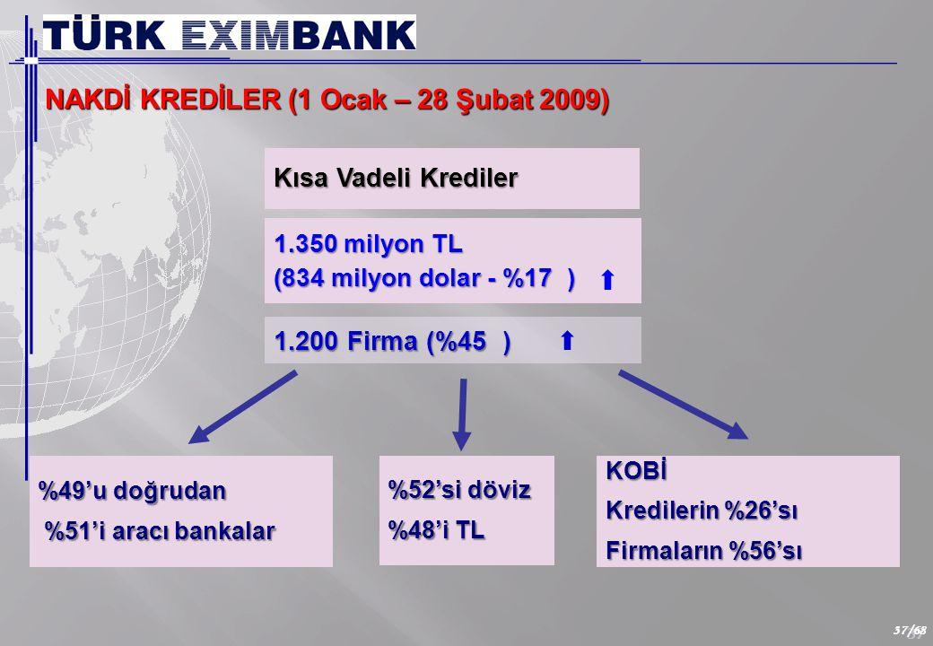 37 37/68 NAKDİ KREDİLER (1 Ocak – 28 Şubat 2009) Kısa Vadeli Krediler 1.350 milyon TL (834 milyon dolar - %17 ) %52'si döviz %48'i TL %49'u doğrudan %51'i aracı bankalar %51'i aracı bankalarKOBİ Kredilerin %26'sı Firmaların %56'sı 1.200 Firma (%45 )