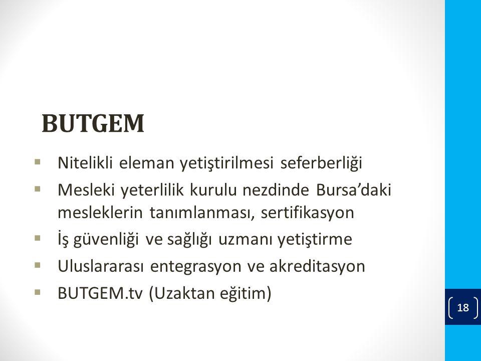 BUTGEM  Nitelikli eleman yetiştirilmesi seferberliği  Mesleki yeterlilik kurulu nezdinde Bursa'daki mesleklerin tanımlanması, sertifikasyon  İş güvenliği ve sağlığı uzmanı yetiştirme  Uluslararası entegrasyon ve akreditasyon  BUTGEM.tv (Uzaktan eğitim) 18