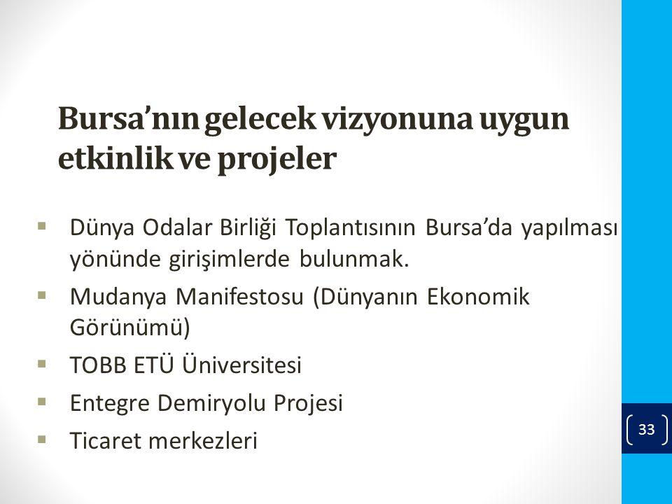 Bursa'nın gelecek vizyonuna uygun etkinlik ve projeler  Dünya Odalar Birliği Toplantısının Bursa'da yapılması yönünde girişimlerde bulunmak.