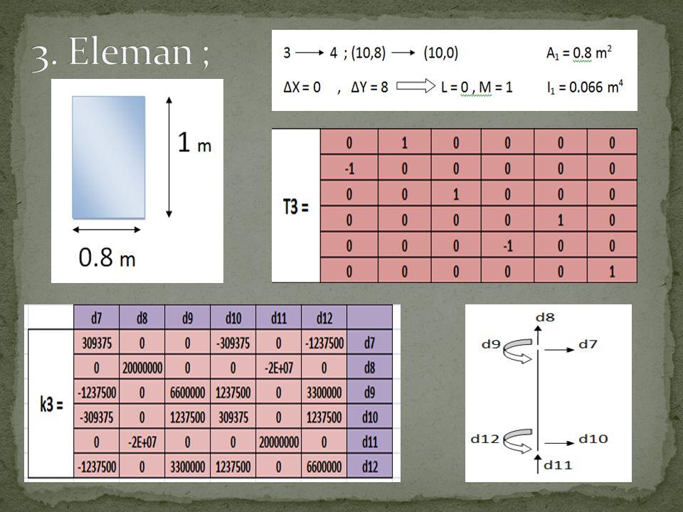 N Diyagramı