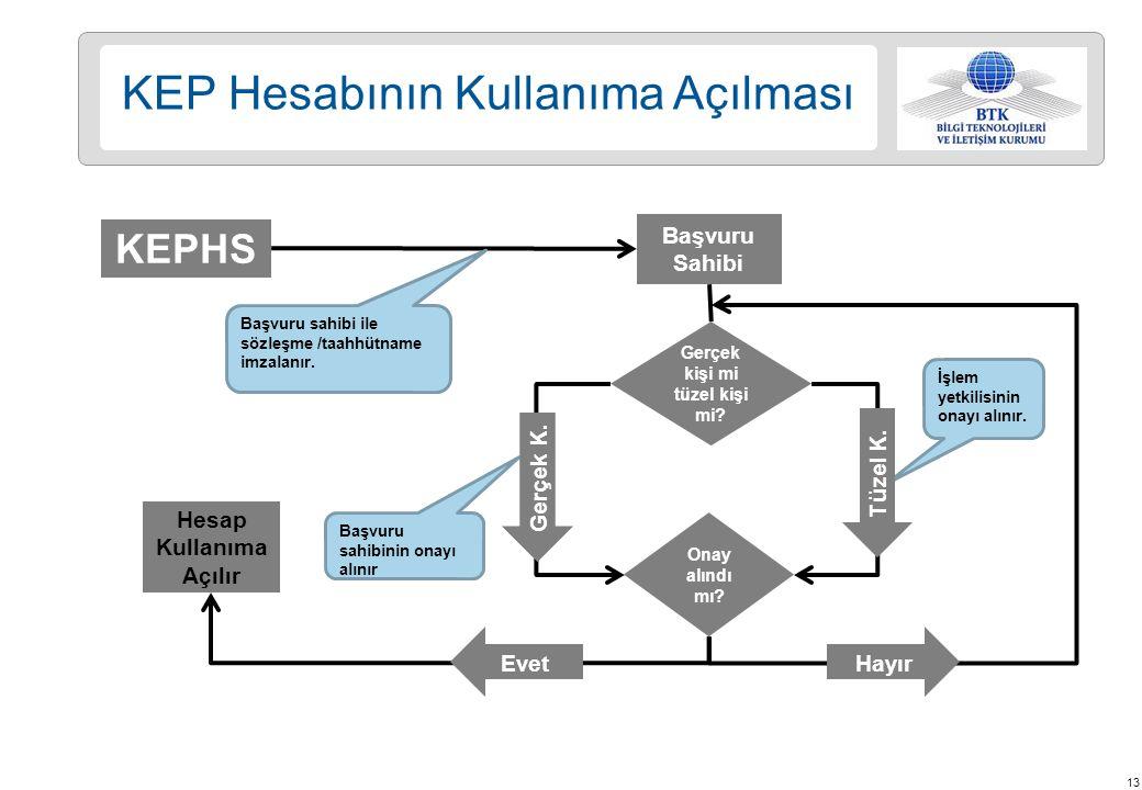 13 KEP Hesabının Kullanıma Açılması KEPHS Başvuru Sahibi Başvuru sahibi ile sözleşme /taahhütname imzalanır.