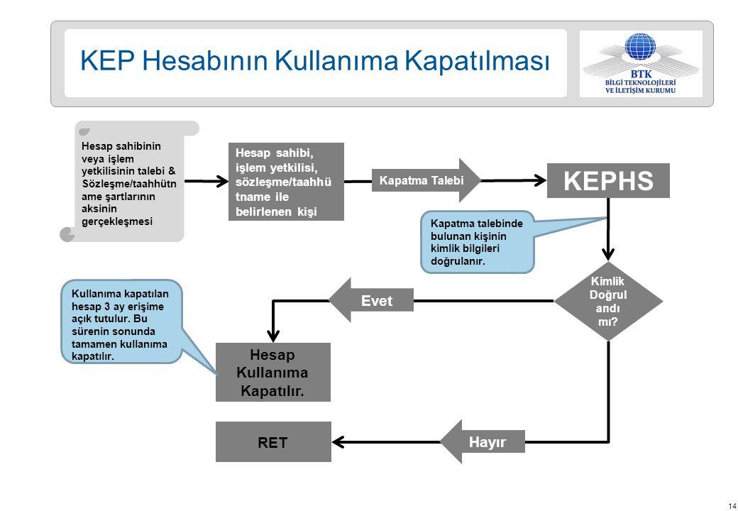 14 KEP Hesabının Kullanıma Kapatılması KEPHS Hesap sahibinin veya işlem yetkilisinin talebi & Sözleşme/taahhütn ame şartlarının aksinin gerçekleşmesi Hesap sahibi, işlem yetkilisi, sözleşme/taahhü tname ile belirlenen kişi Kapatma Talebi Hesap Kullanıma Kapatılır.