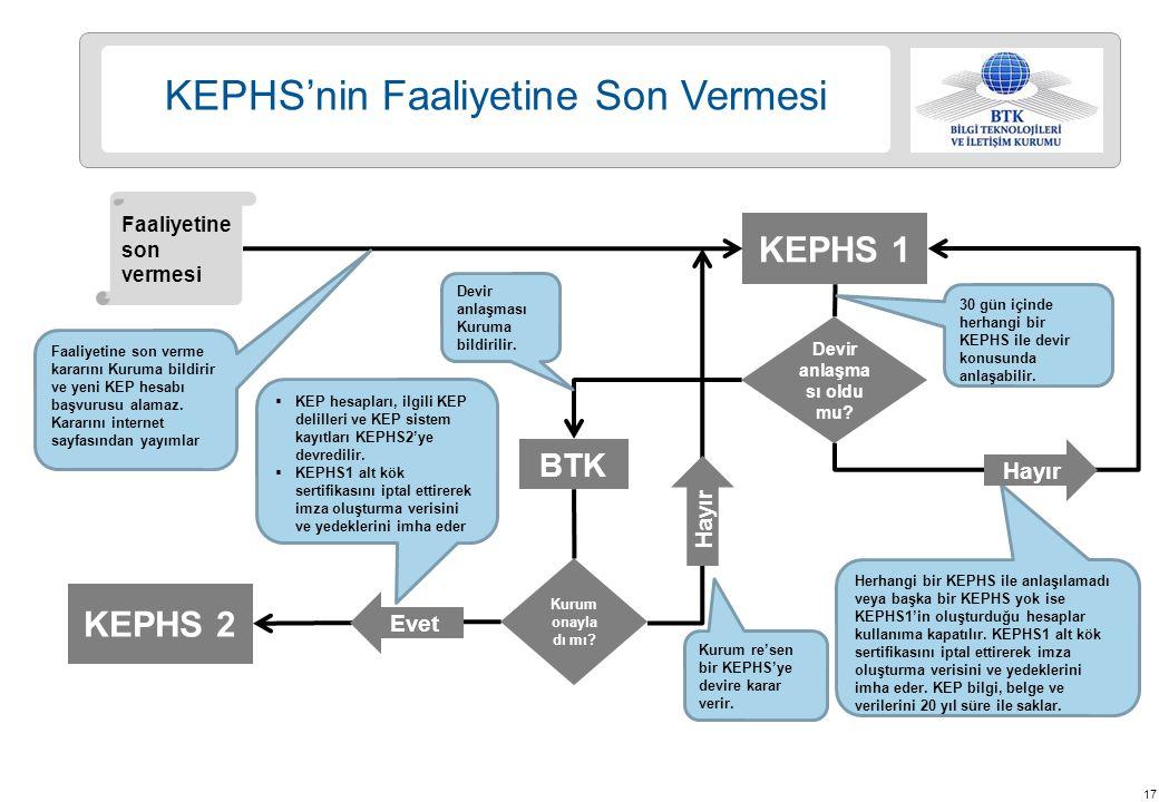 17 Herhangi bir KEPHS ile anlaşılamadı veya başka bir KEPHS yok ise KEPHS1'in oluşturduğu hesaplar kullanıma kapatılır.