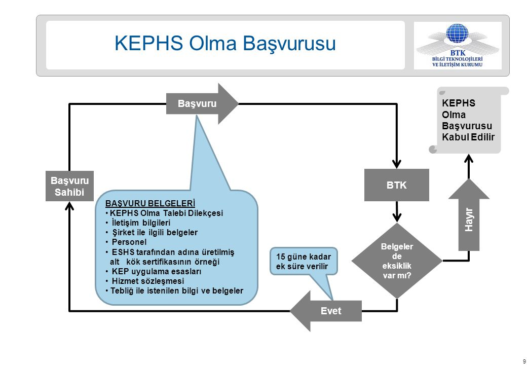 20  KEPHS, güvenlik kriterlerine ilişkin olarak; a) ETSI TS 102 640, b) TS ISO/IEC 27001 veya ISO/IEC 27001, c) BS 10012, d) ISO/IEC 27031, standartlarına uyar.