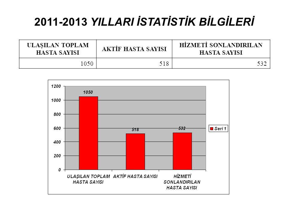 ULAŞILAN TOPLAM HASTA SAYISI AKTİF HASTA SAYISI HİZMETİ SONLANDIRILAN HASTA SAYISI 1050518532 2011-2013 YILLARI İSTATİSTİK BİLGİLERİ