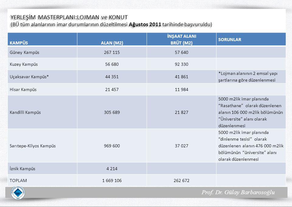 Prof. Dr. Gülay Barbarosoğlu YERLEŞİM MASTERPLANI:LOJMAN ve KONUT (BÜ tüm alanlarının imar durumlarının düzeltilmesi Ağustos 2011 tarihinde başvuruldu