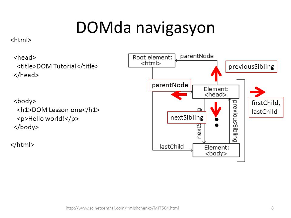 DOMda navigasyon http://www.scinetcentral.com/~mishchenko/MIT504.html8 DOM Tutorial DOM Lesson one Hello world!... parentNode previousSibling nextSibl